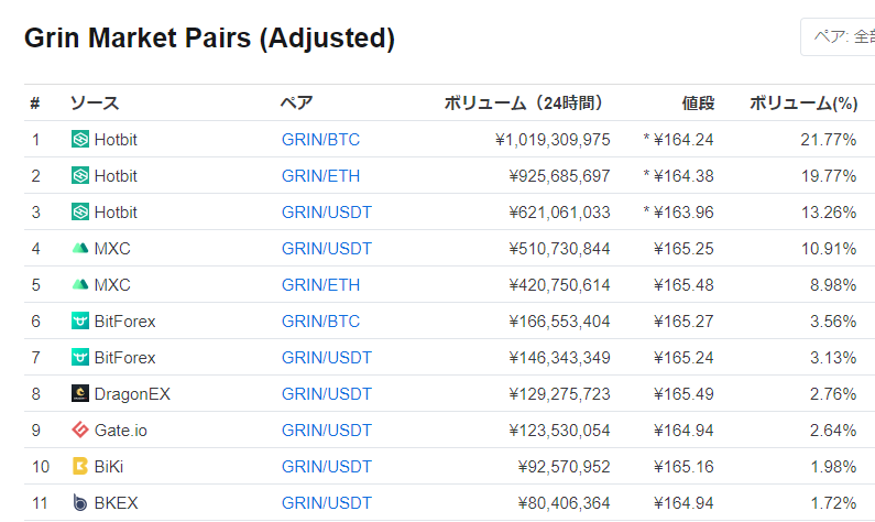 仮想通貨グリン(Grin)購入おススメ取引所
