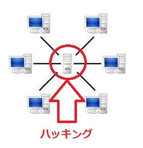 ハッキングのイメージ図