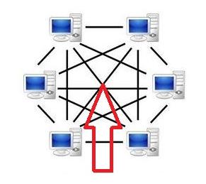 分散型の仕組みとイメージ図