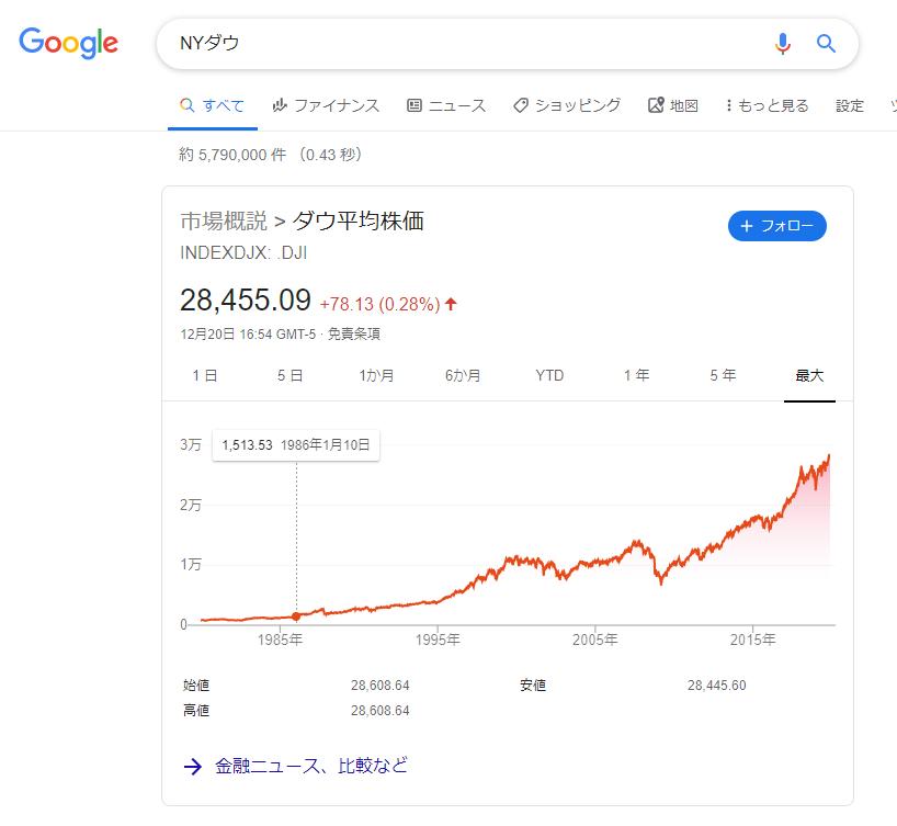 NYダウ平均株価