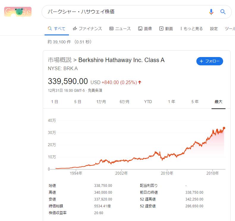 バークシャハサウエイ 株価