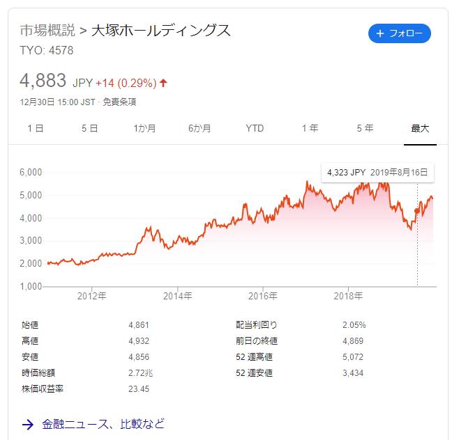 大塚ホールディングス 株価