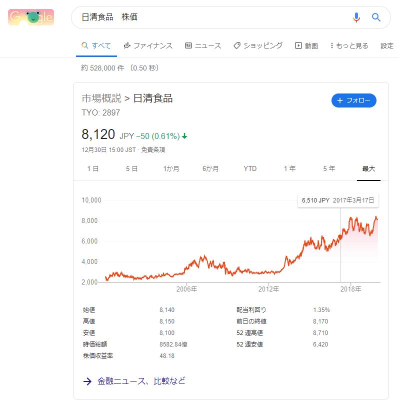 日清食品 株価