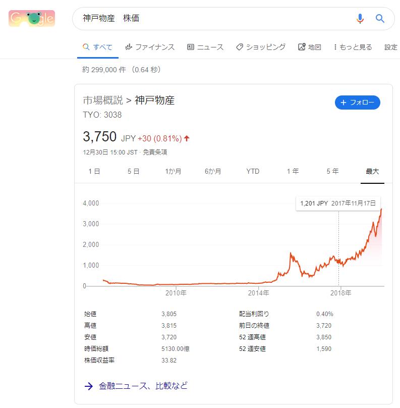 神戸物産 株価