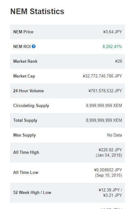 仮想通貨NEMの状態