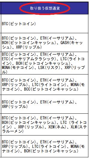 仮想通貨交換業者登録リストの「取り扱う仮想通貨」