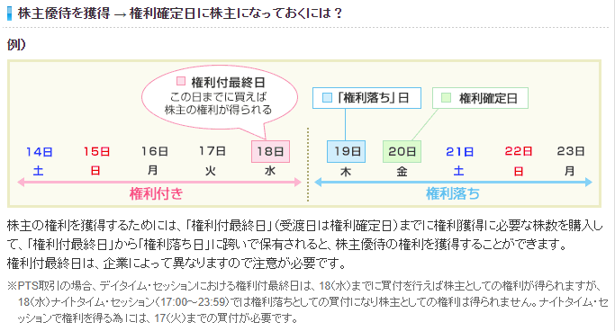株主優待を獲得 → 権利確定日に株主になっておくには?