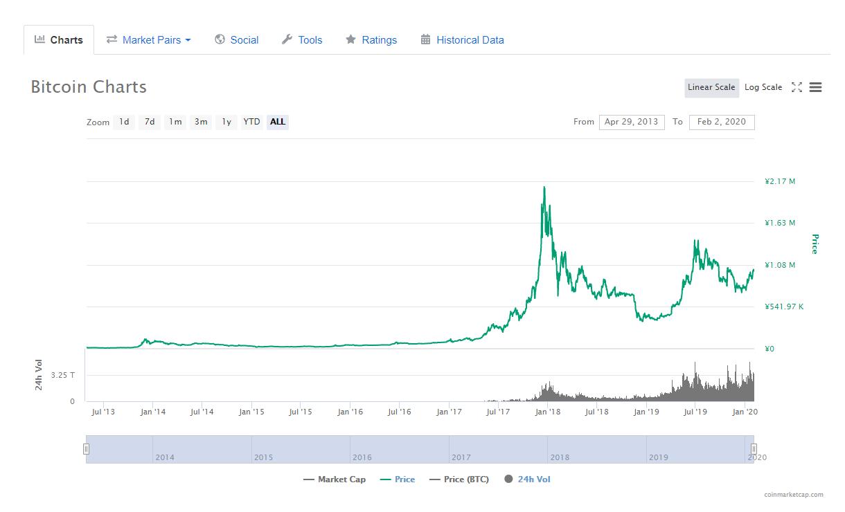 ビットコインチャート