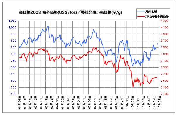 2008年時の金チャート
