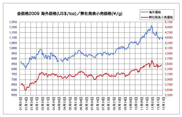 2009年金価格
