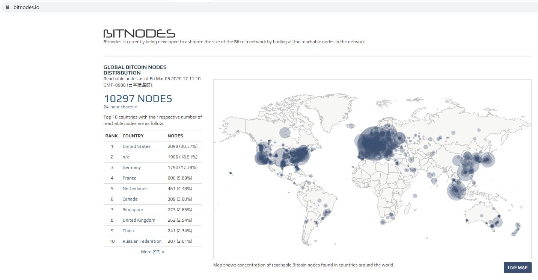 BiTNODESでビットコインのノード数
