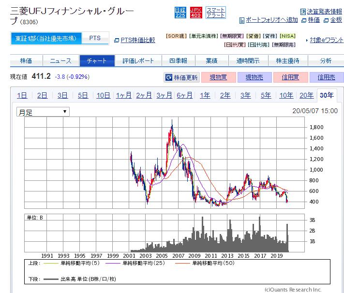 三菱UFJグループ(8306)株価推移