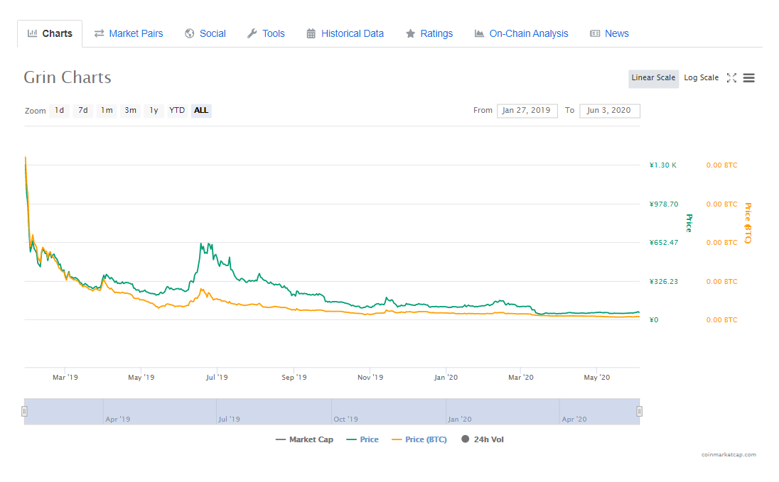 仮想通貨Grinチャート