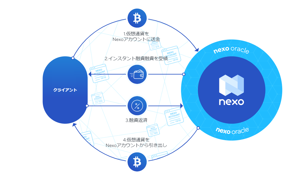 NEXOの融資の仕組み