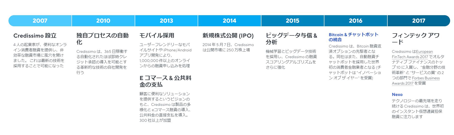 NEXOの会社Credissmoの歴史