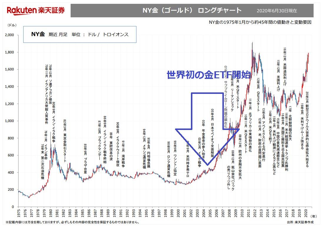 世界初の金ETF開始年月