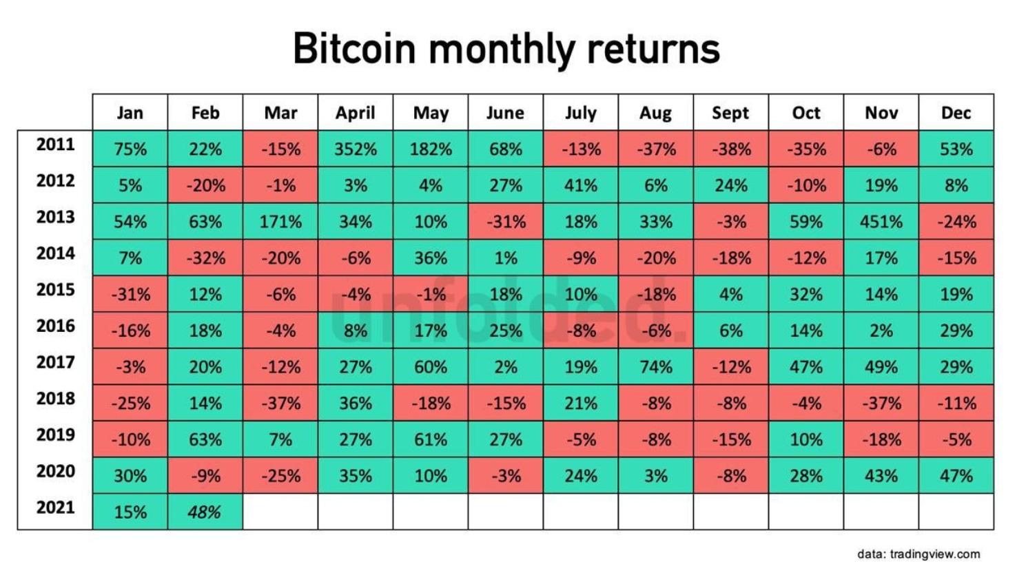 ビットコインの月額リターン