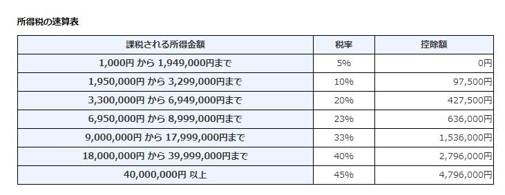 所得税の速算表 国税庁