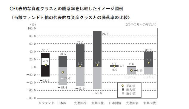 投信による代表的な資産クラスの騰落率