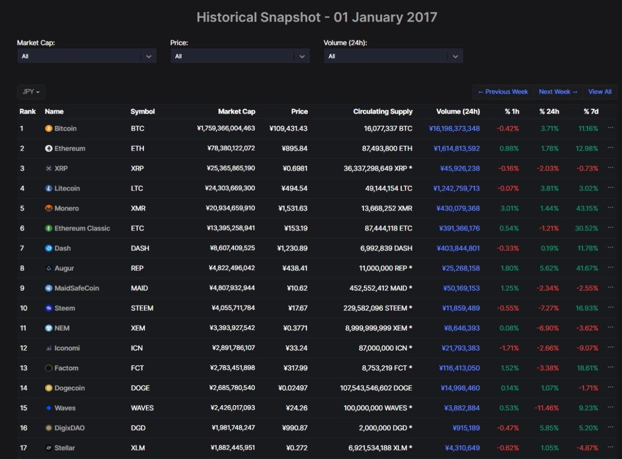2017年1月1日仮想通貨価格